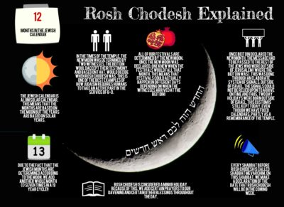 rosh-chodesh-explained